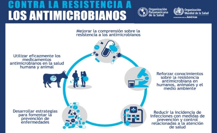 Los cubanos frente a la resistencia antimicrobiana