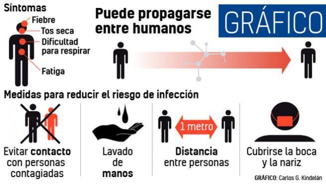 Cinco aspectos que debemos conocer sobre el coronavirus