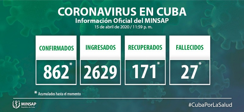 Cuba confirms 48 new positive cases for COVID-19 for a total of 862