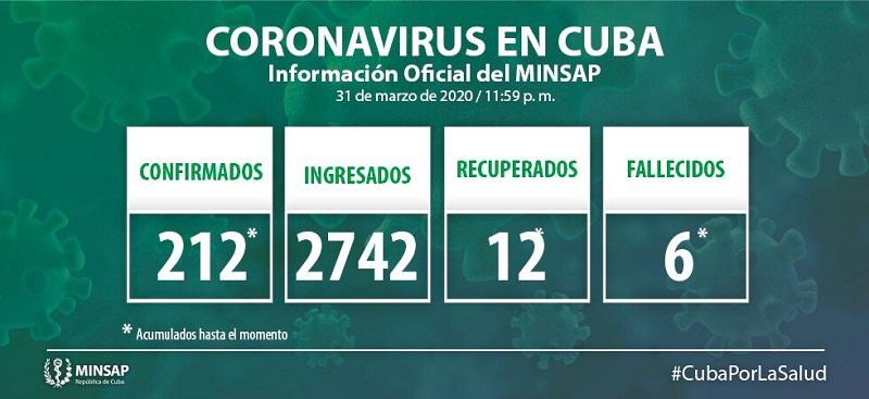 Confirman 26 nuevos casos positivos a la COVID-19 en Cuba