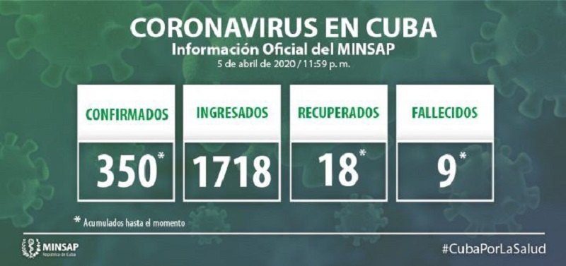 Cuba reports 30 new cases of COVID-19, total 350, another death