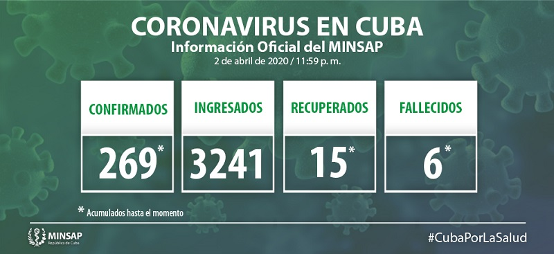 Cuba confirms 36 new cases of COVID-19, totaling 269