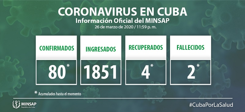 Cuba amounts 80 positive cases of COVID-19, all imported