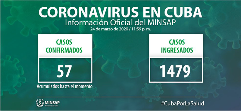 Cuba confirms nine positive cases to COVID-19, totaling 57